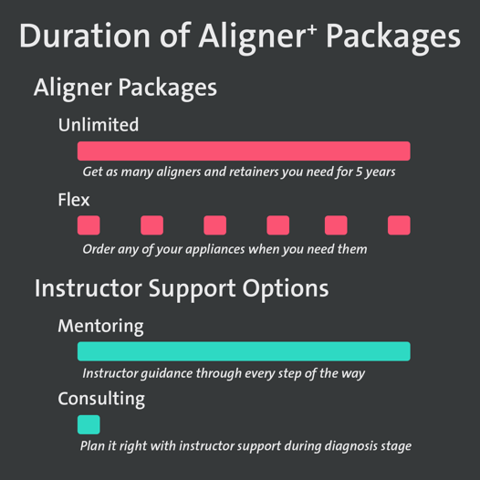 Aligner Packages Infographic-1