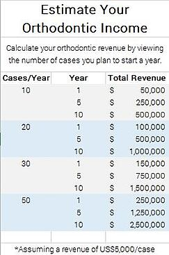 Estimate your orthodontic income chart