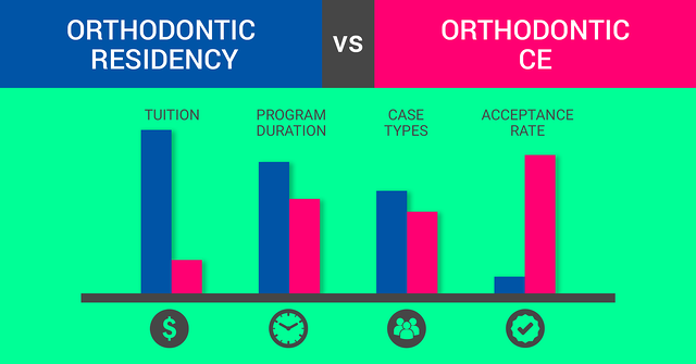 Orthodontic Residency vs  Orthodontic Continuing Education